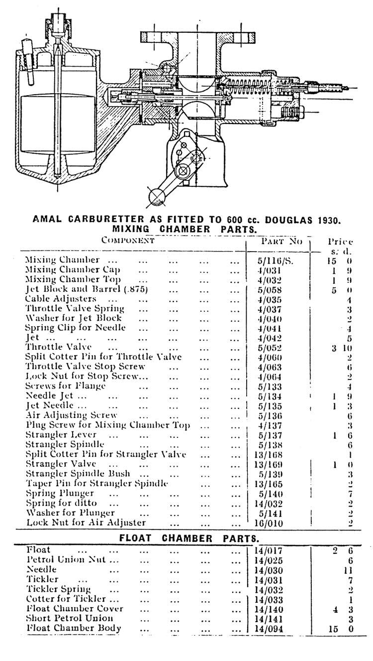 Douglas S5 carburettor